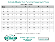 Estimated Septic Tank Pumping Frequency in Years